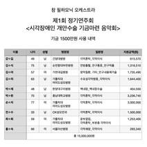 제1회 정기연주회 <시각장애인 개안수술 기금마련 음악회> 전달 기금 결산