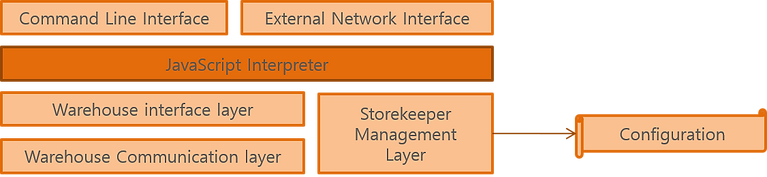 storekeeper_arch.png