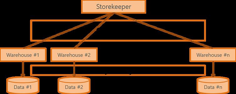 popstore_structure.png