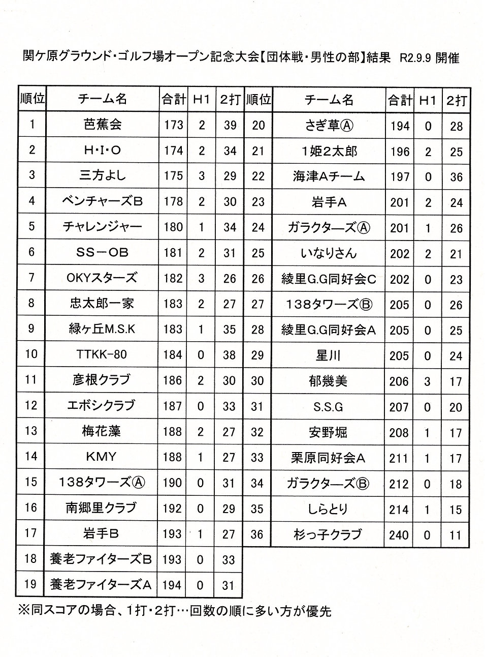 令和2年9月9日団体男子成績20200910_20185168_01.jpg