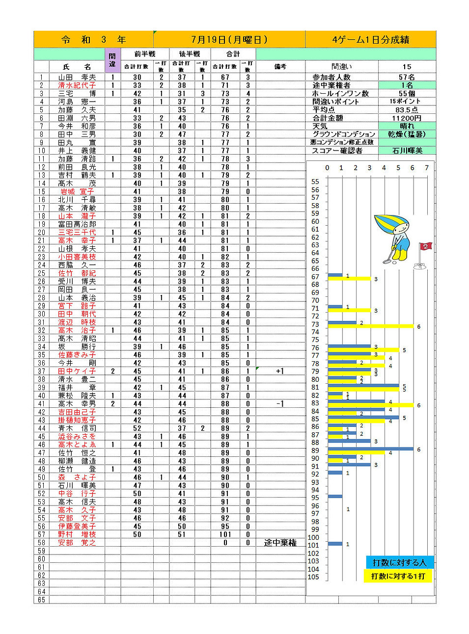 7月19日桃配成績.jpg