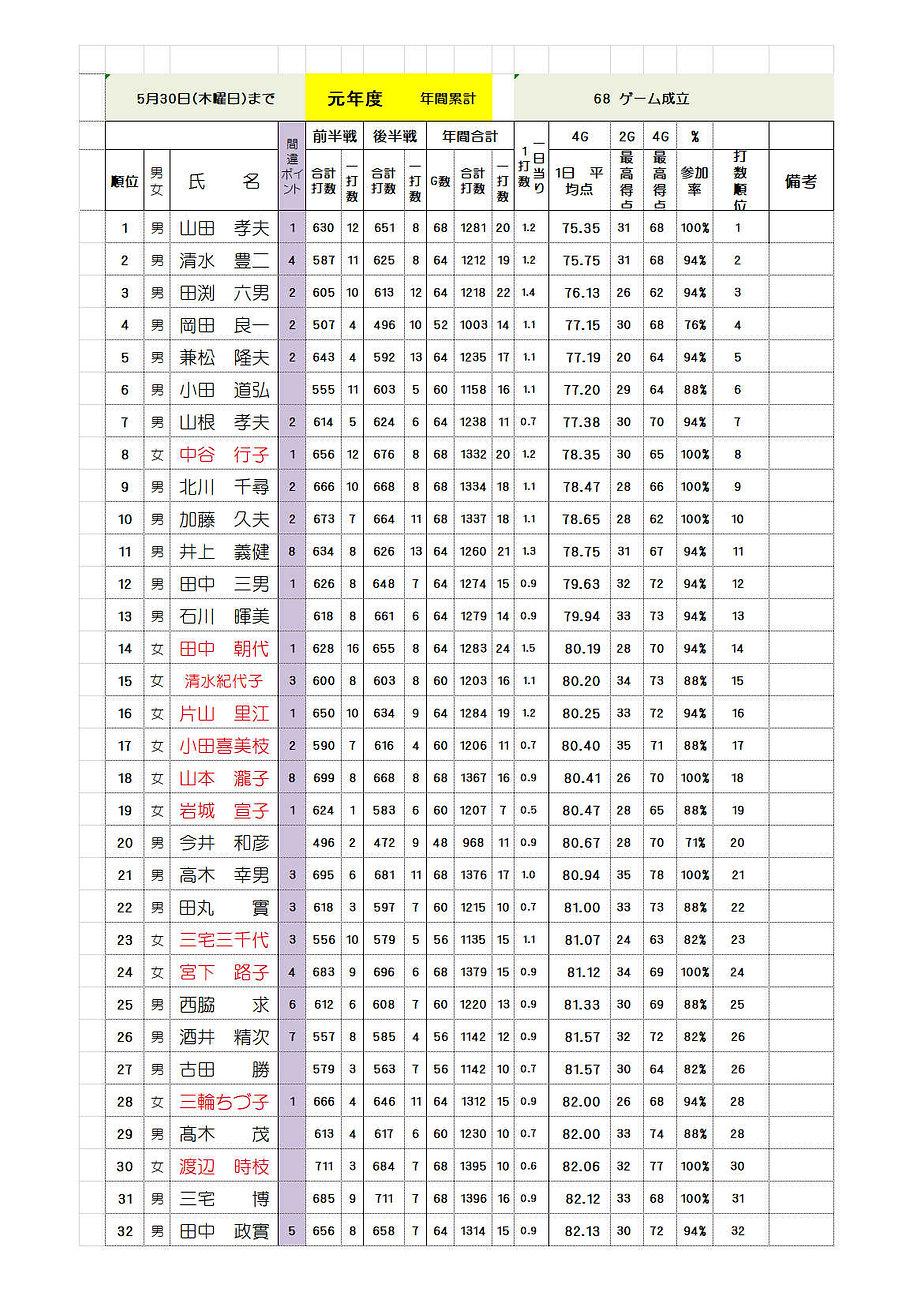 4月~5月累計成績.jpg
