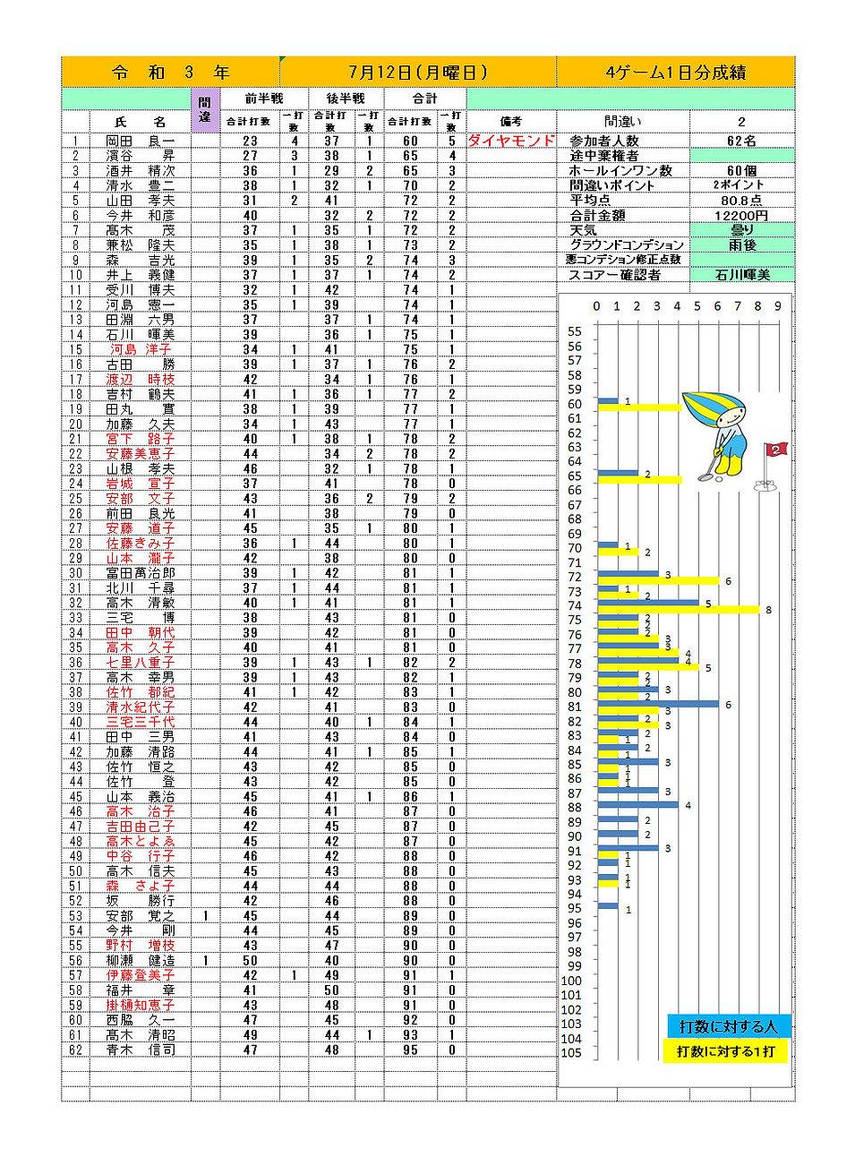 7月12日桃配成績.jpg