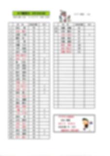2月13日成績20200219.jpg