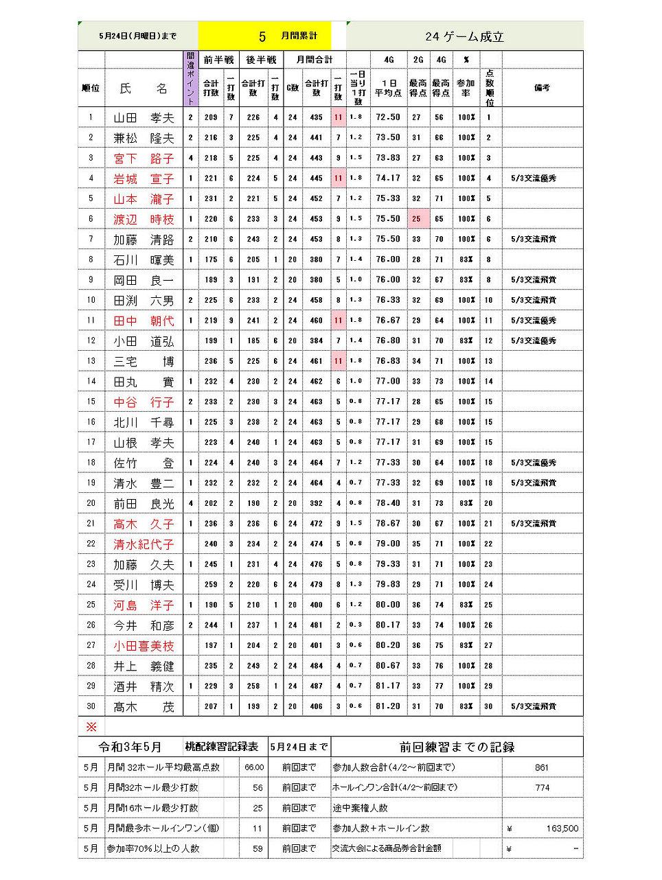 5月24日月間成績.jpg