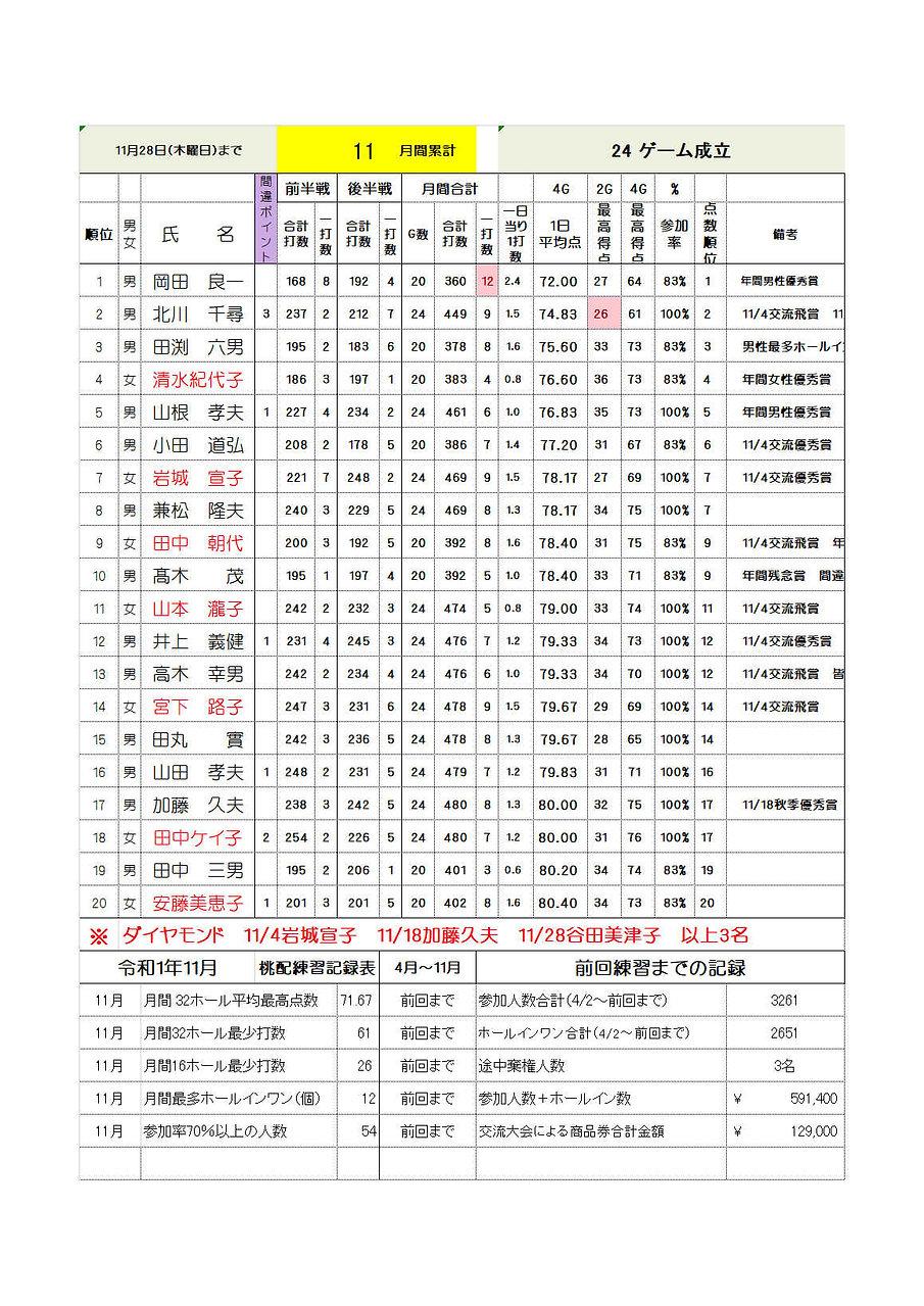 11月月間成績.jpg