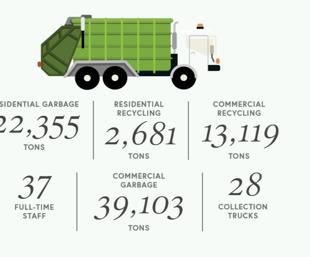 Solid Waste data