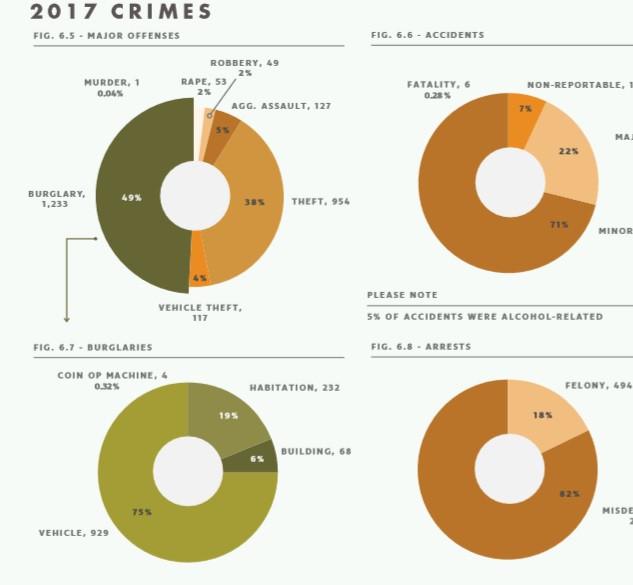 2017 Crimes