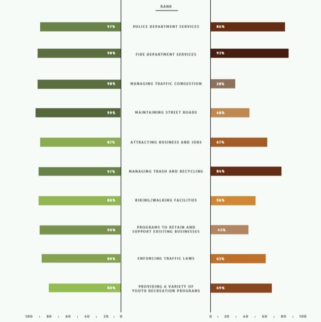 2016 Citizen Survey