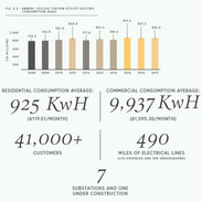College Station Electric Consumption