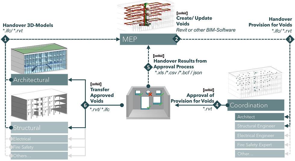 Guide_conVoid_Multi-User_EN.jpg