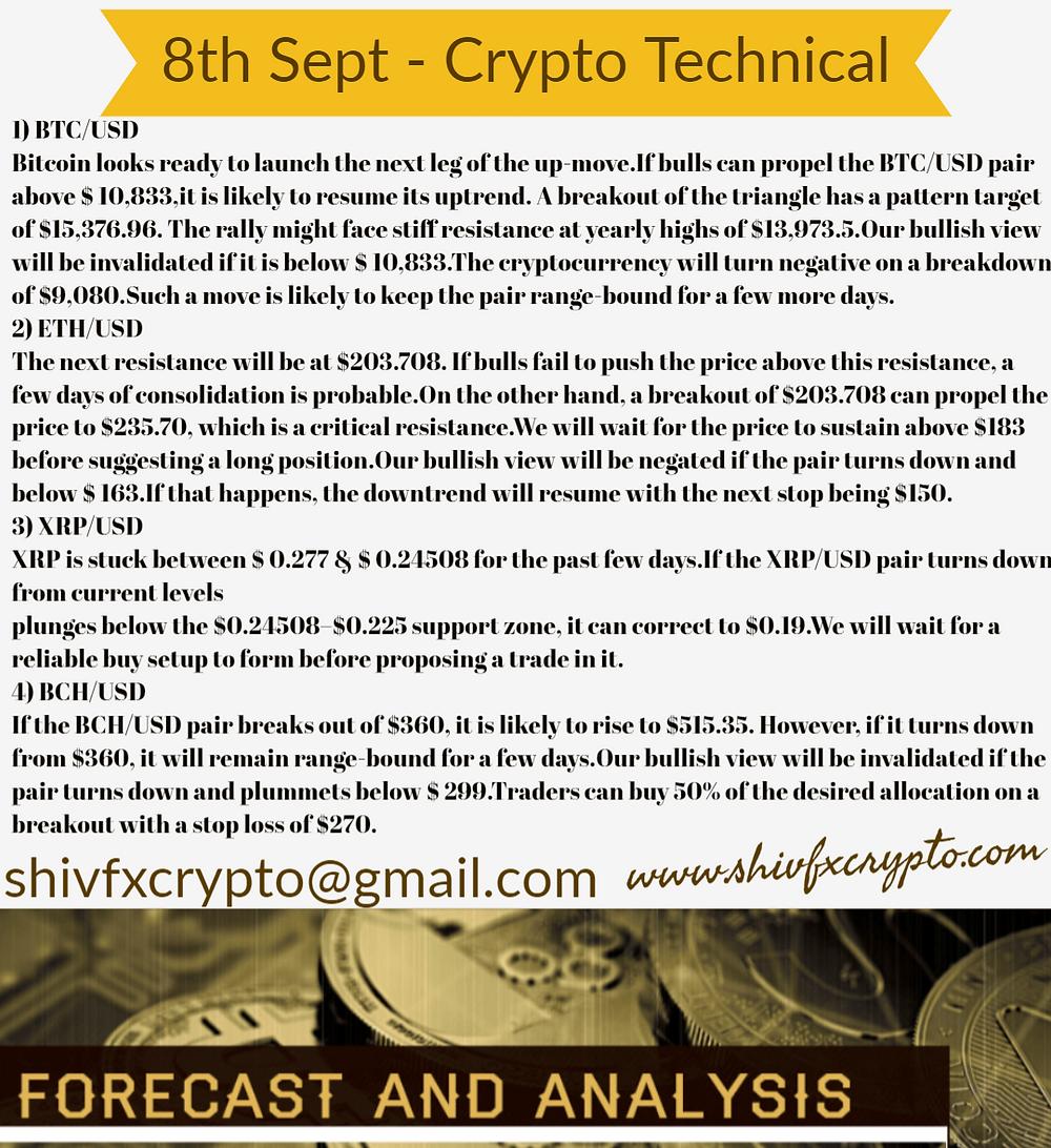 Technical & Market Watch
