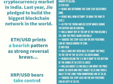 28th Apr - Crypto Price Analysis