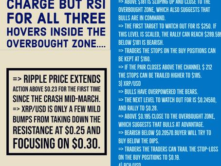30th Apr - Crypto Price Analysis