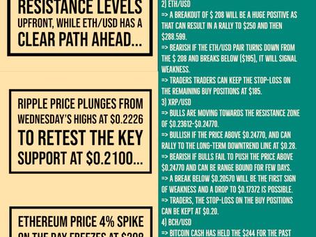 7th May - Crypto Price Analysis