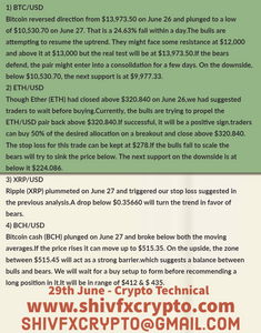 Crypto Technicals & Market Watch