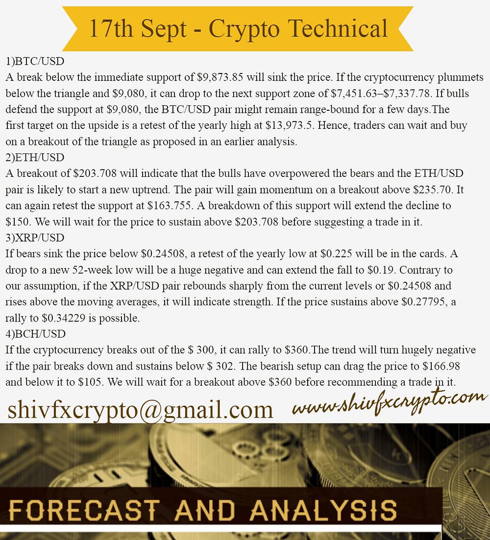 Technicals & Market Watch