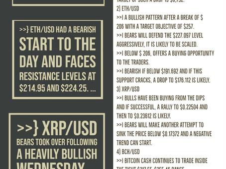 28th May - Crypto Price Analysis