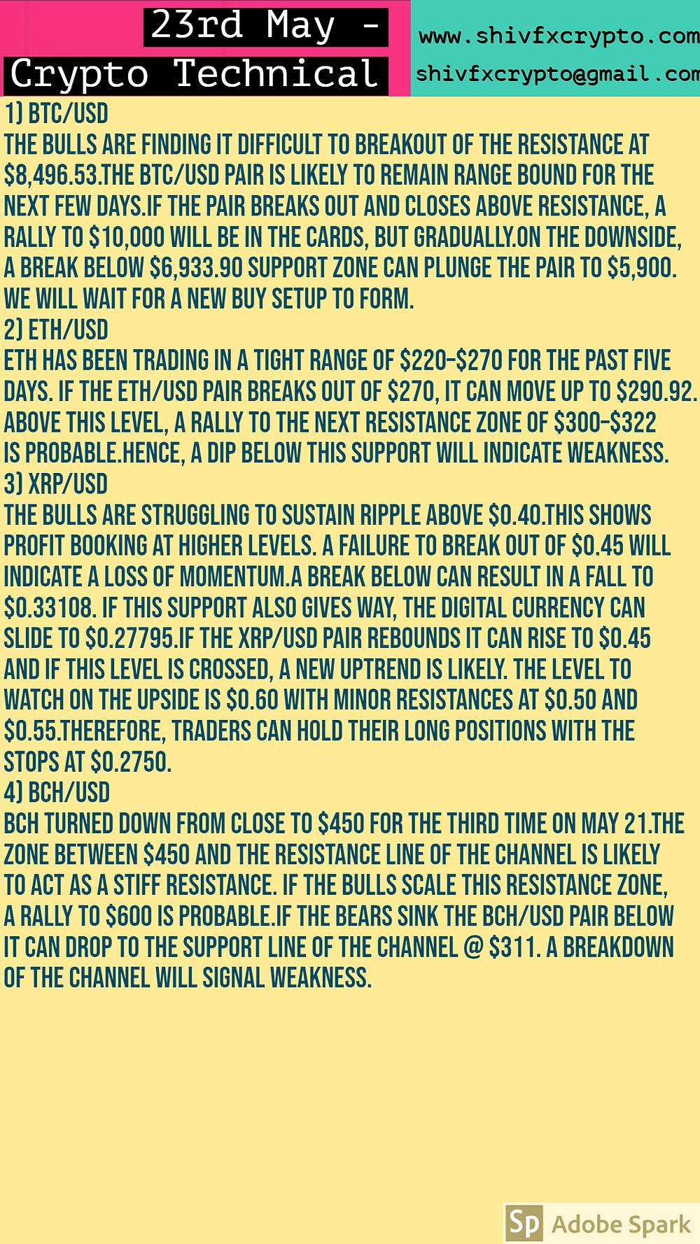 Crypto Technicals & Market Watch