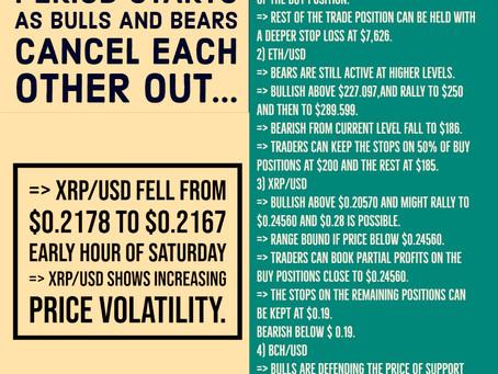 2nd May - Crypto Price Analysis