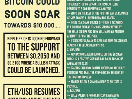 5th May - Crypto Price Analysis