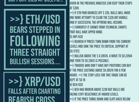 30th May - Crypto Price Analysis