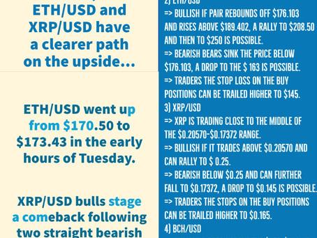 21st Apr - Crypto Price Analysis