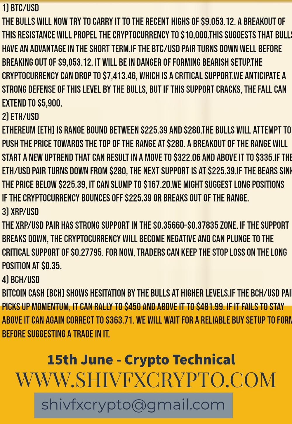 Crypto Technical & Market Updates