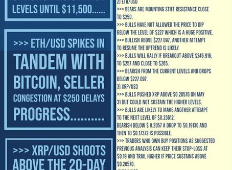 2nd June - Crypto Price Analysis