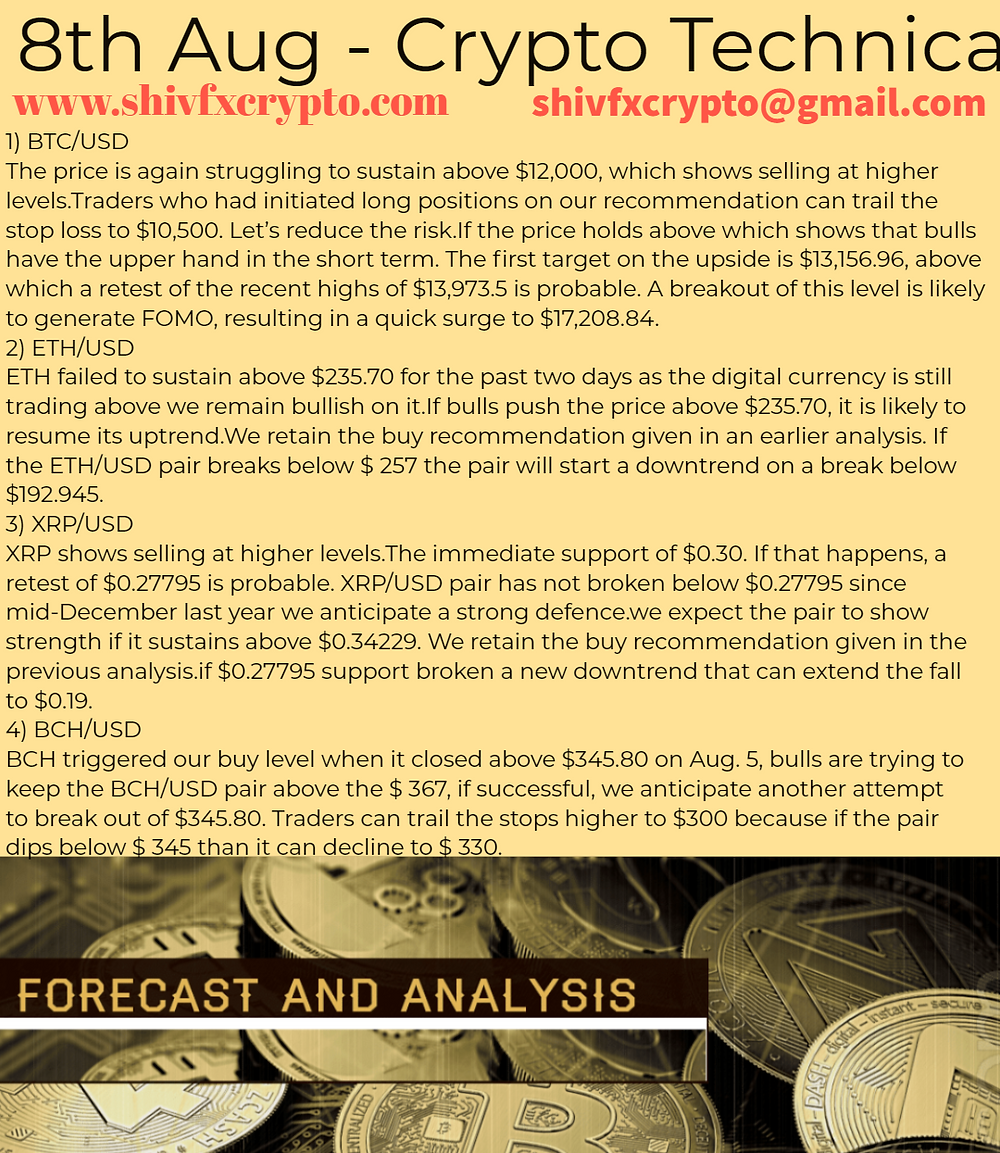 Technical Analysis & Market Watch