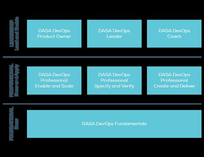 DASA DevOps Certification Scheme.png