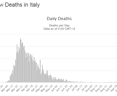 Lethality in Italy is about 5%, 5 times more than average worldwide lethality  month ago.