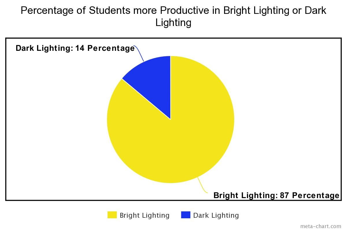Percentage of students who prefer dark lighting versus bright lighting for study areas.