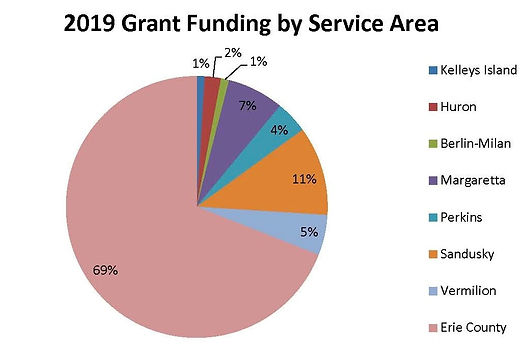 2019 grant funding as percentage of serv