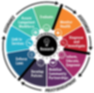 essential-services-wheel.png