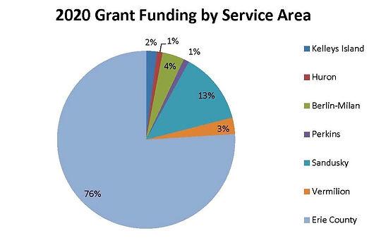 2020 grant funding as percentage of serv