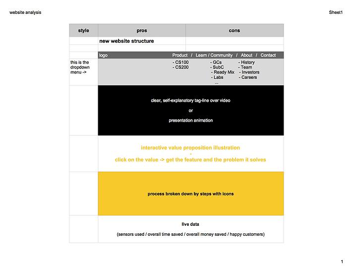 website analysis - Sheet1 (1).png