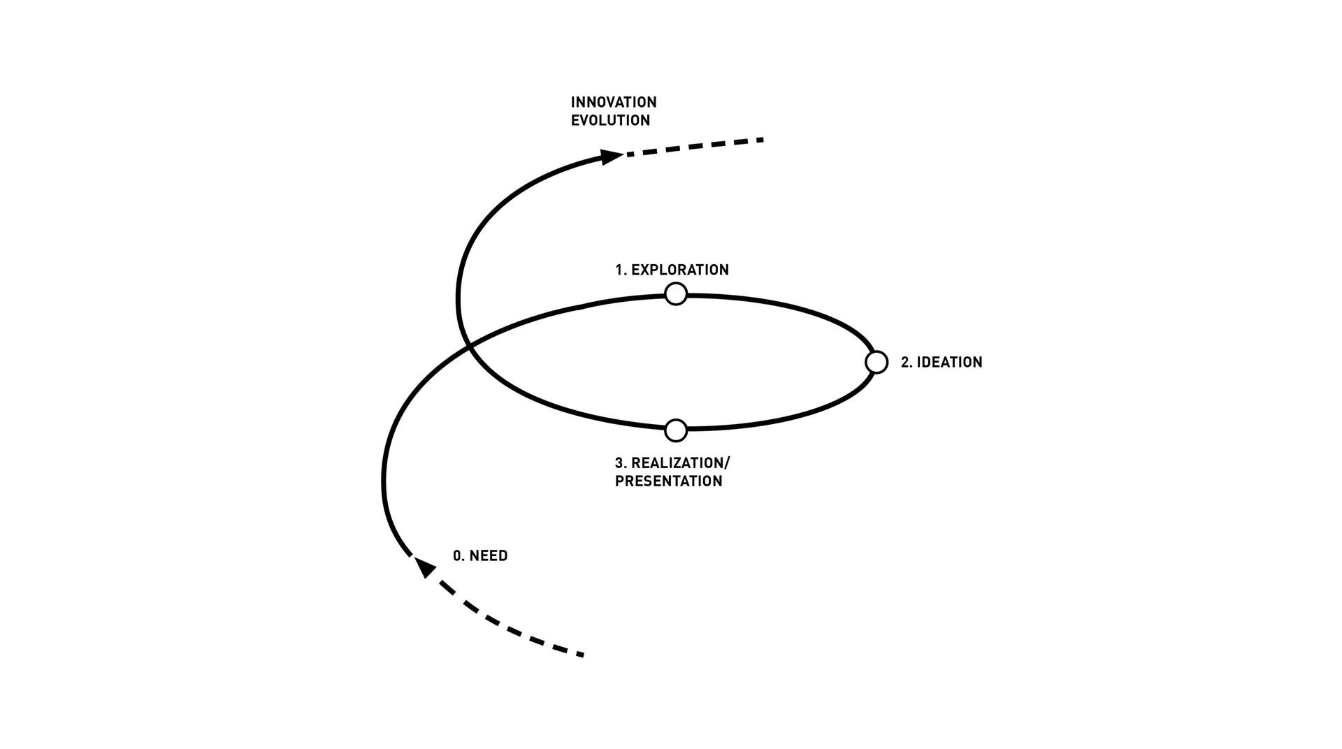 Path - design thinking process