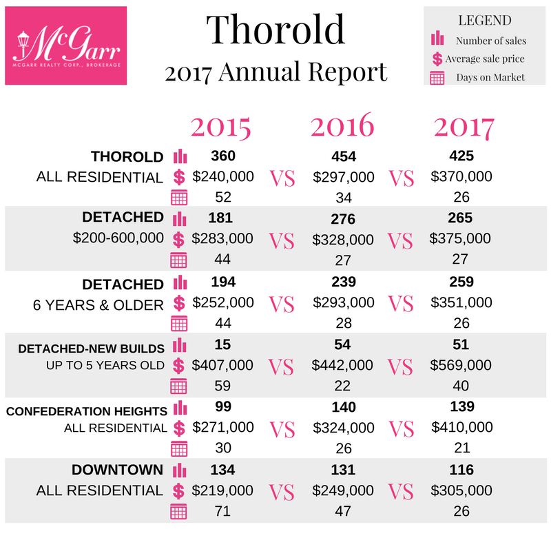 THOROLD 2017 Market Report