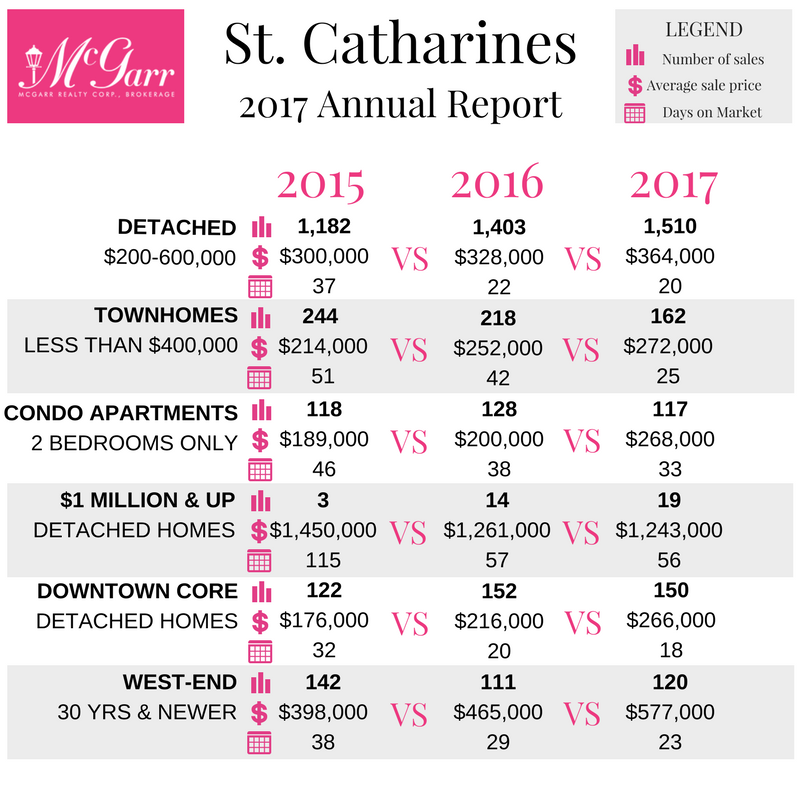 ST. CATHARINES 2017 Market Report