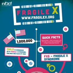 Fragile X Infographic