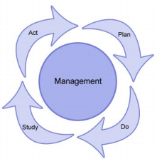 Total Quality Management Approach