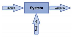 inputs methods outputs.png