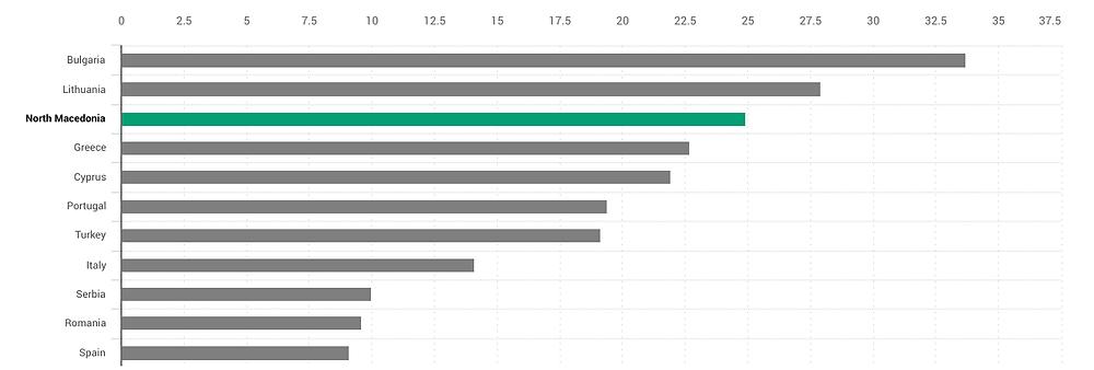 Население кое не може да го задржи домот соодветно загреан според статусот на сиромаштија, 2018 година (Евростат)