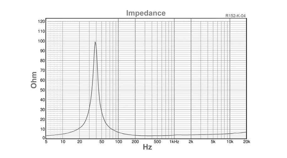 R152-K-04 Kevlar 5.5 Impedance.png