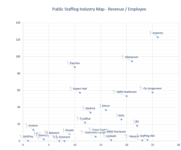 Public Staffing Industry Map