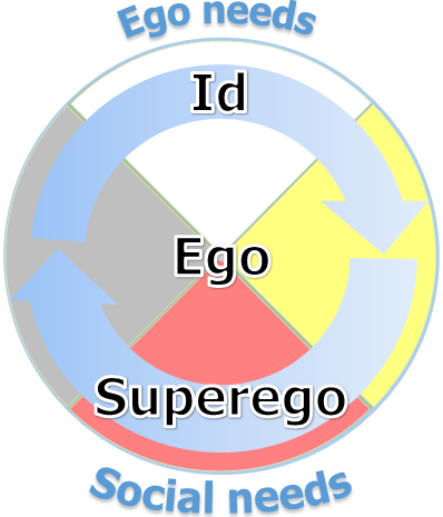 Anishinaabe Wheel - id,ego,superego - ego & social needs.png