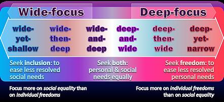 psychosocial bias continuum