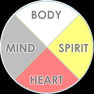 Anishinaabe Wheel - human being.png