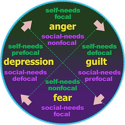 4 psychosocial guardian emotions.jpg